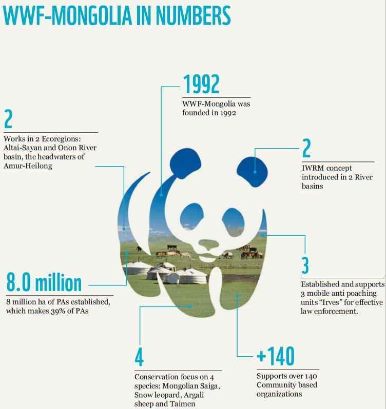 WWF Mongolia in numbers
